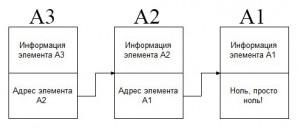 3-element