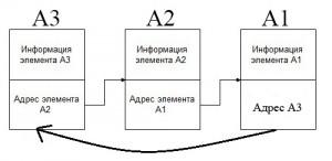 Кольцевой односвязный список