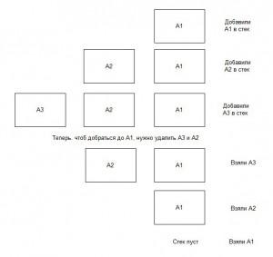 С++ программирование стек